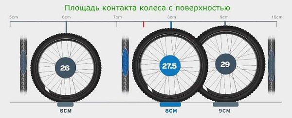 Площадь контакта колеса велосипеда